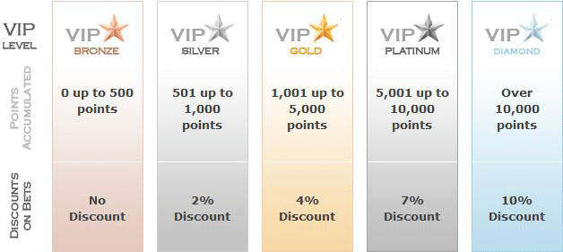 Online VIP Casino Rewards